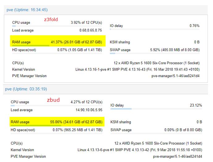 Proxmox, Ceph, ZFS, pfsense и все-все-все | Netgate Forum
