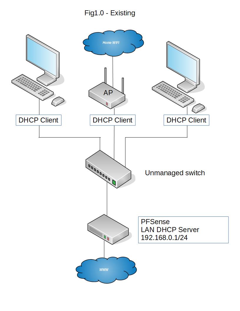 Simple VLAN for PFSense + Unifi AP-AC-LR | Netgate Forum