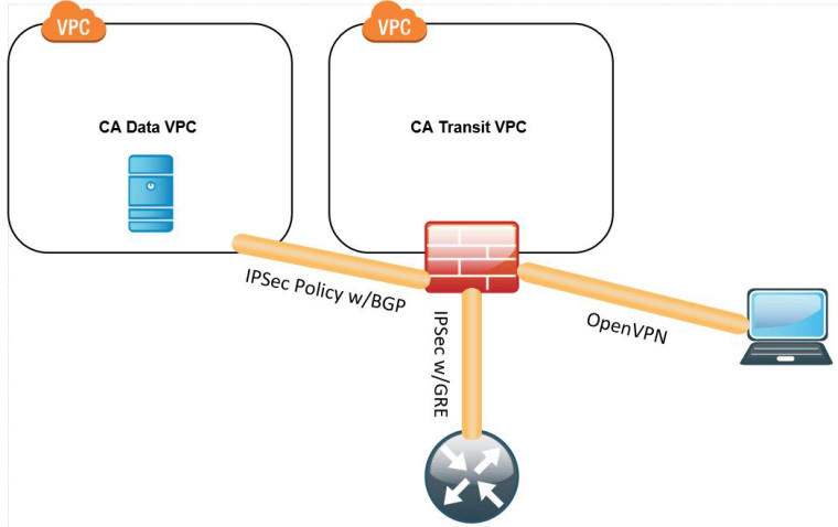 OpenVPN to GRE Tunnel Traffic Being Dropped | Netgate Forum