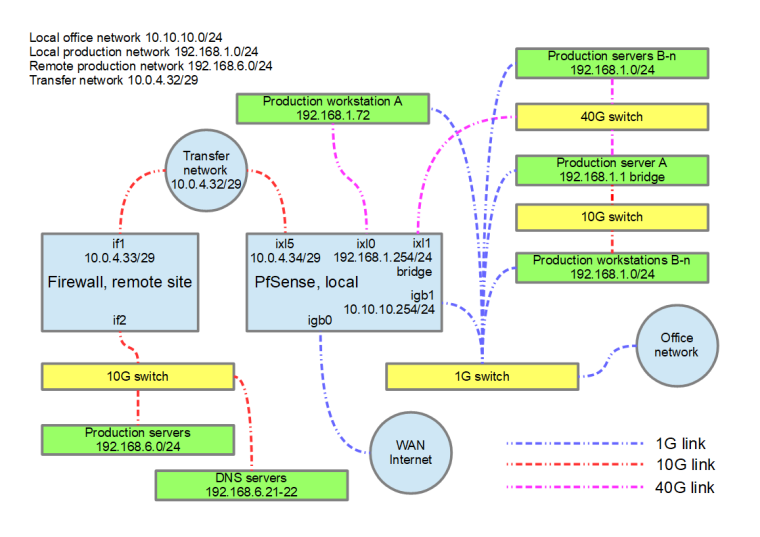 0_1538038191276_network_layout_2.png