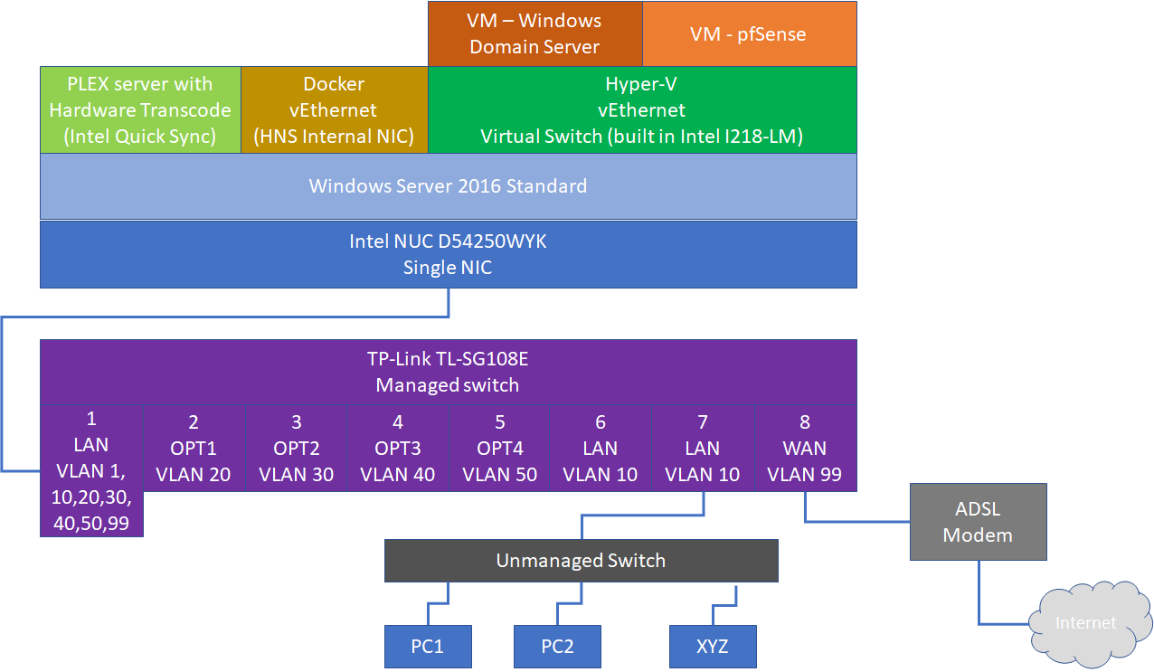 Intel NUC - Hyper-V and pfSense | Netgate Forum