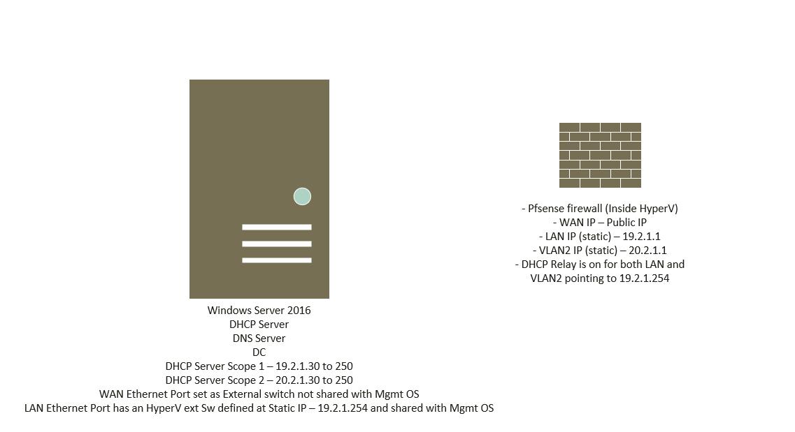 Windows DHCP Server + Multiple Scopes + Pfsense DHCP Relay
