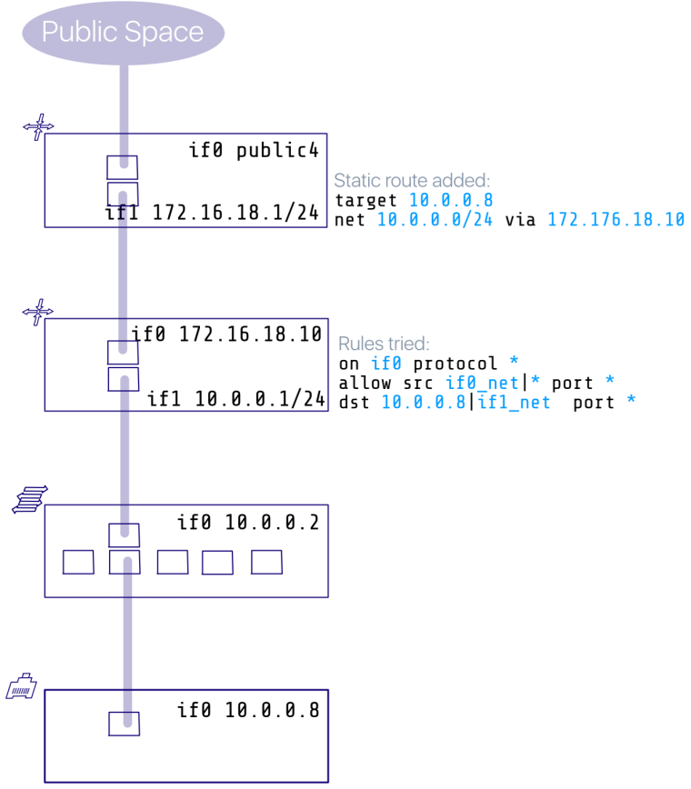 0_1541406149741_static routing downstream.png