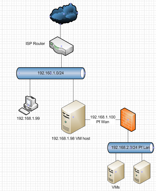 DMZ for VMs with VM pfSense | Netgate Forum