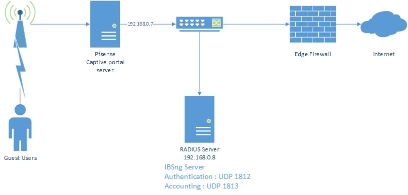 Connecting to RADIUS Server | Netgate Forum