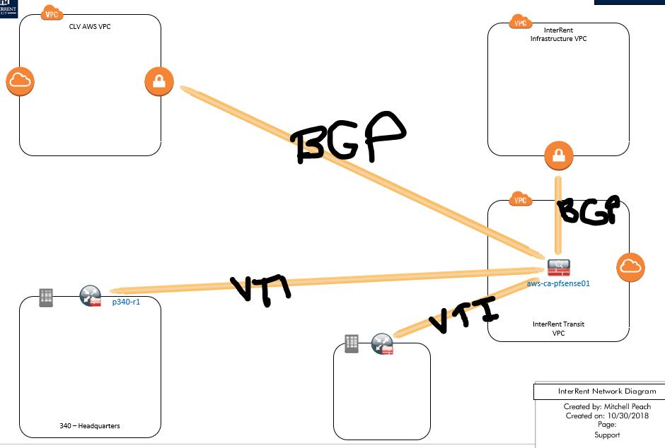IPSec VTI to EdgeRouter   Netgate Forum
