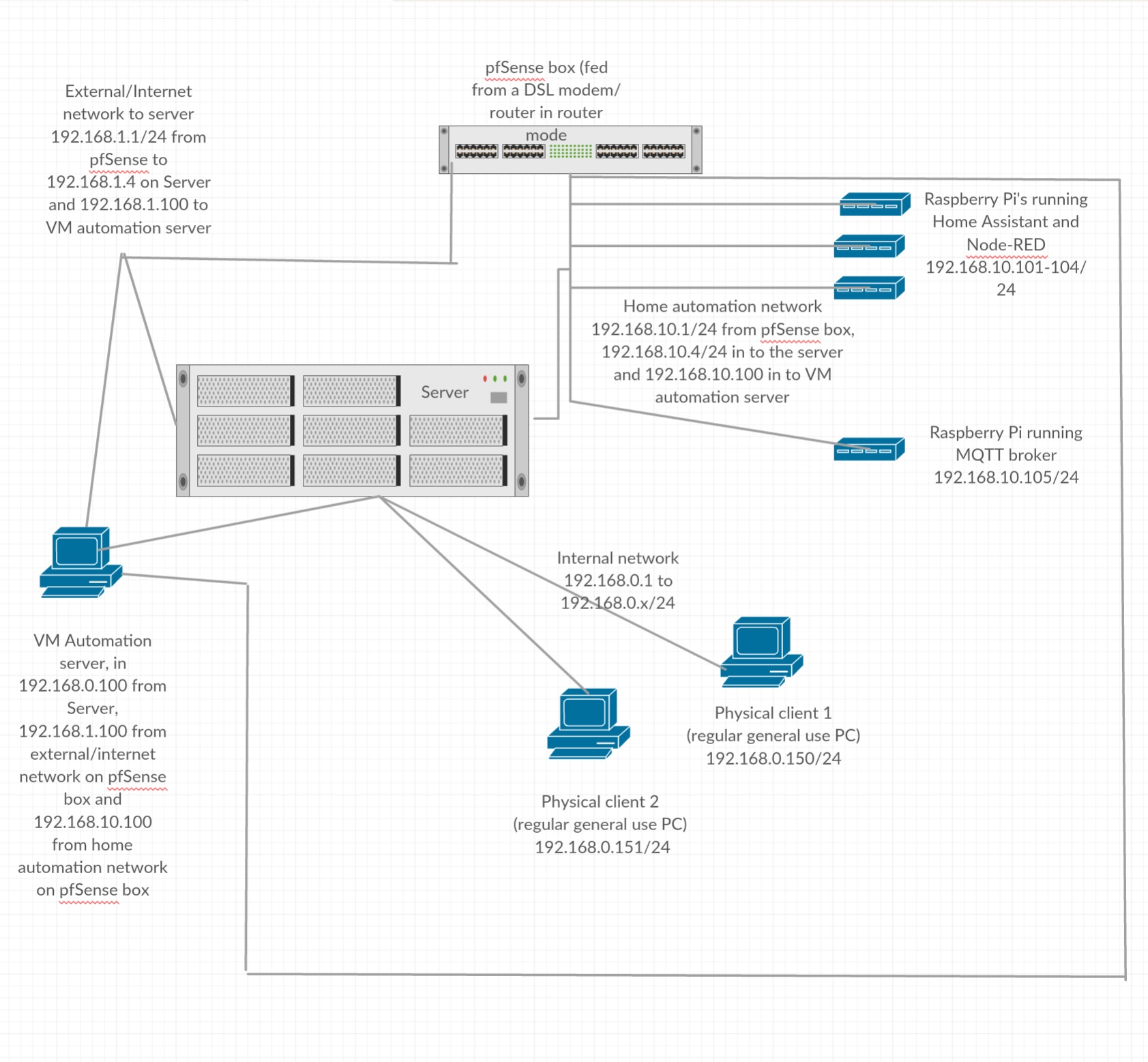 Adding a new subnet to server almost stops file transfers