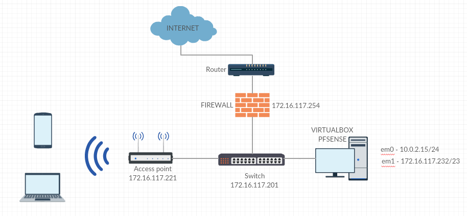 Using pfSense as Captive Portal only using Virtual Box  | Netgate Forum
