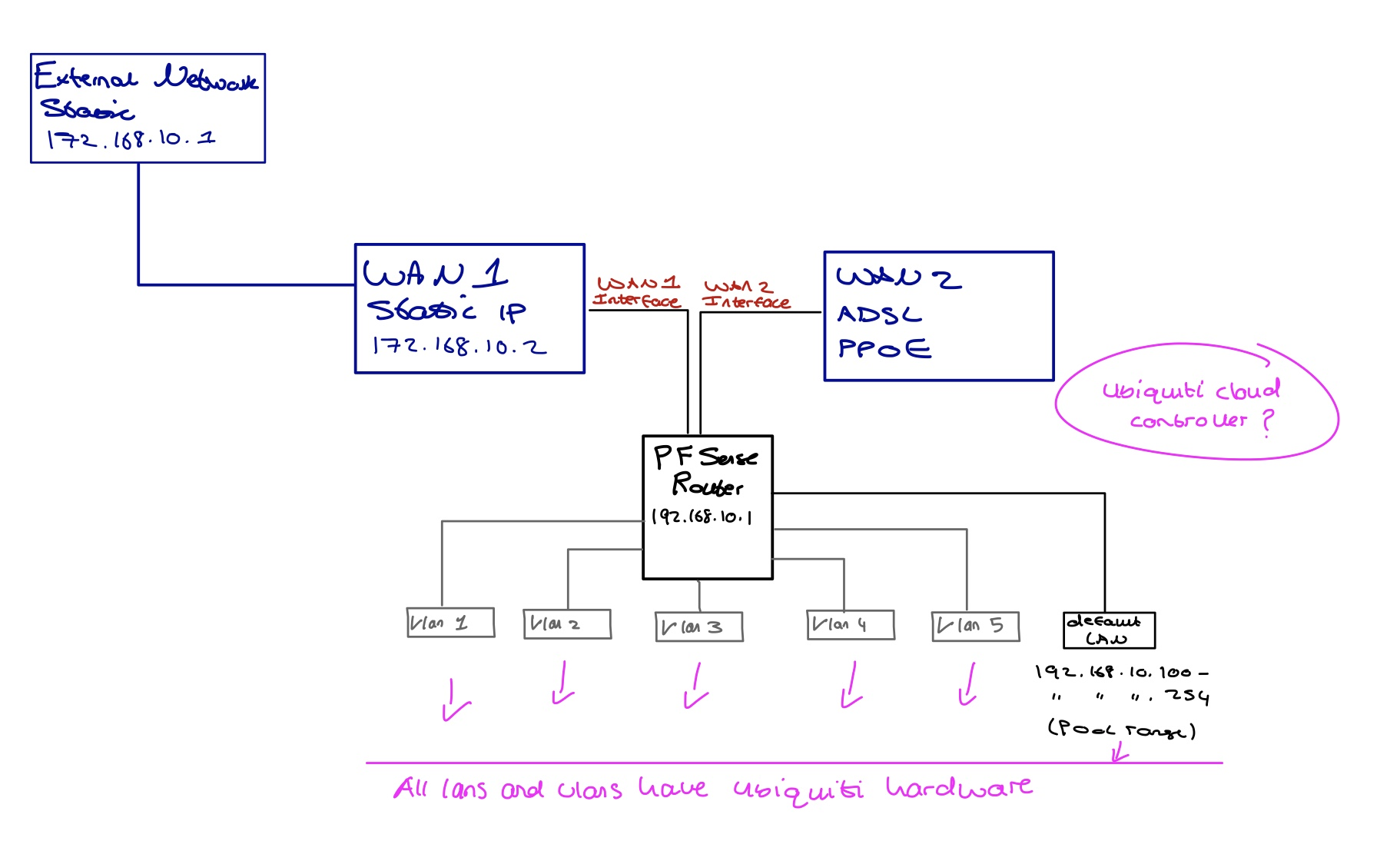 Ubiquiti cloud controller   Netgate Forum