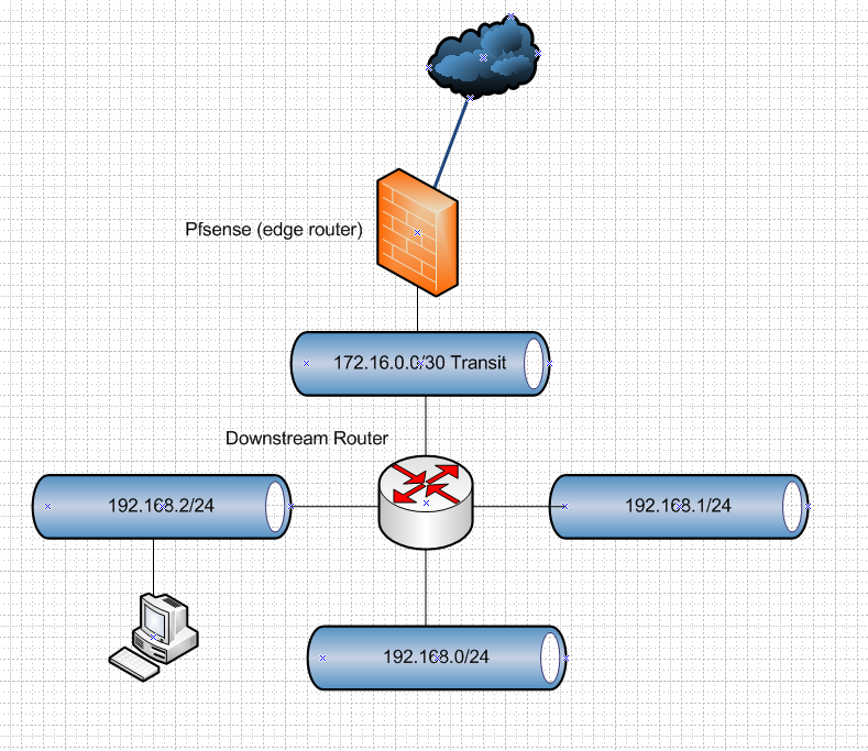 Using DHCP option 121 as aide for inter-VLAN routing on