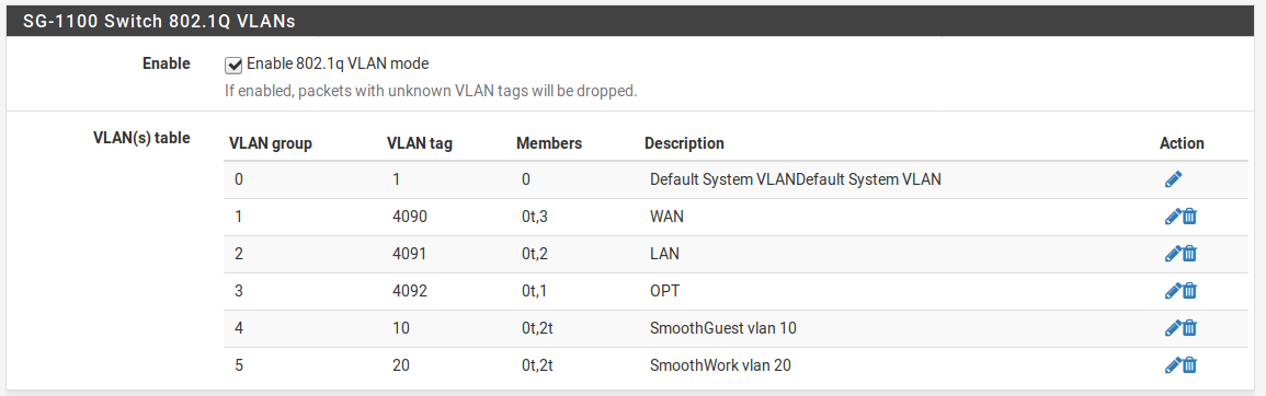 SG-1100 Running Real VLANs | Netgate Forum