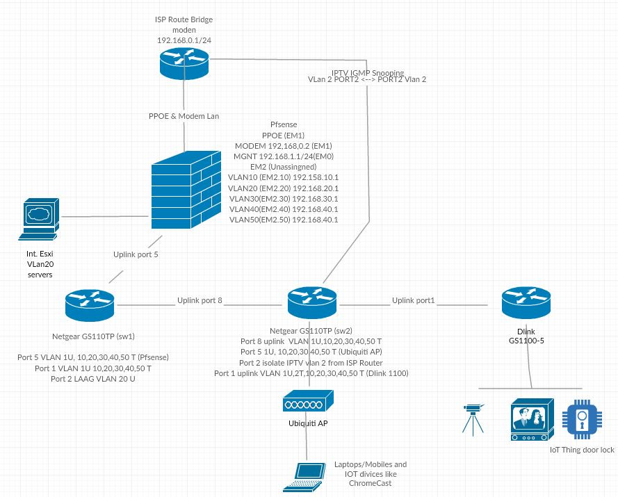 Sonos speakers and applications on different subnets (VLAN's