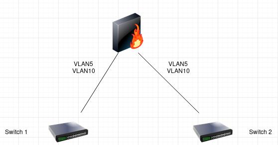 Bridging: physical interface bridge and VLAN bridges