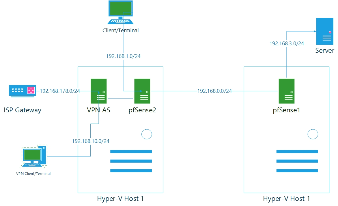 How to route VPN traffic accross multiple LAN subnets
