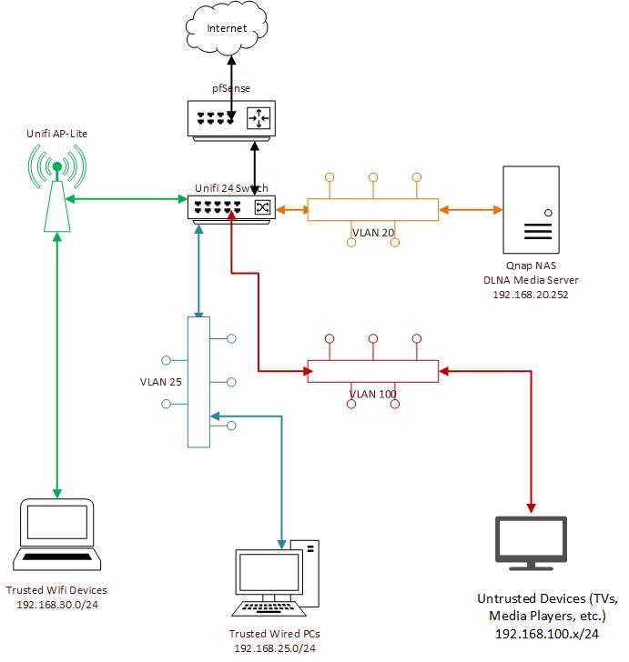 DLNA, IGMP Proxy, VLANs, Subnets    Oh, dear    | Netgate Forum