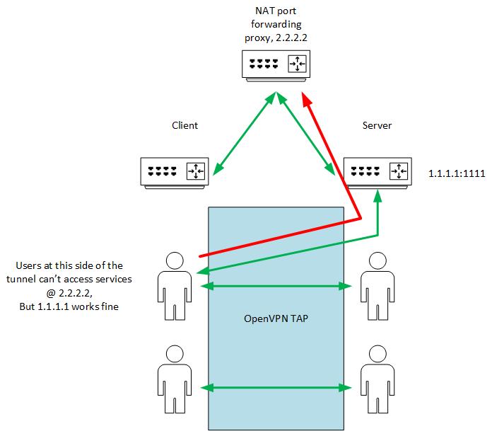 TAP, can't access OpenVPN Server external IP address