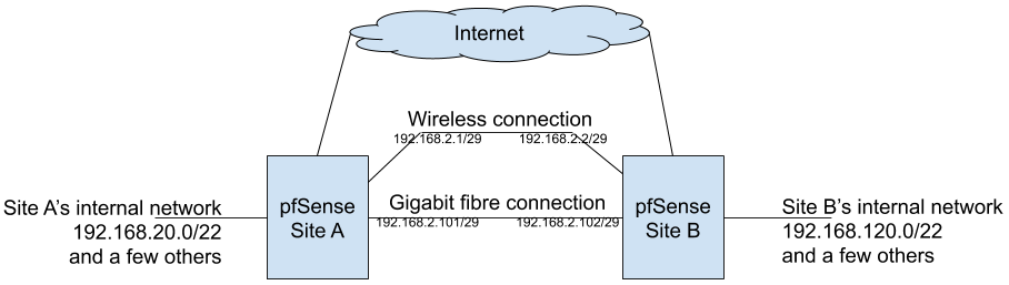 Different multi-wan scenario: 2 sites with own internet connection