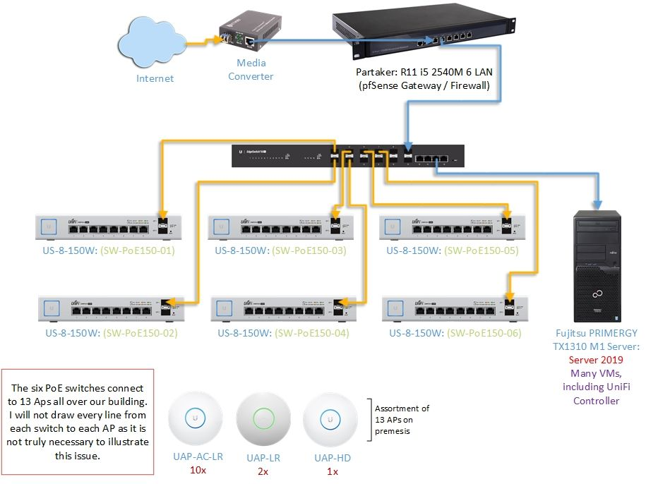 Setting up VLAN: pfSense and UniFi Gear (150w PoE switches