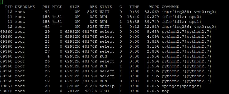 Pfsense high cpu usage KVM (Unraid) | Netgate Forum
