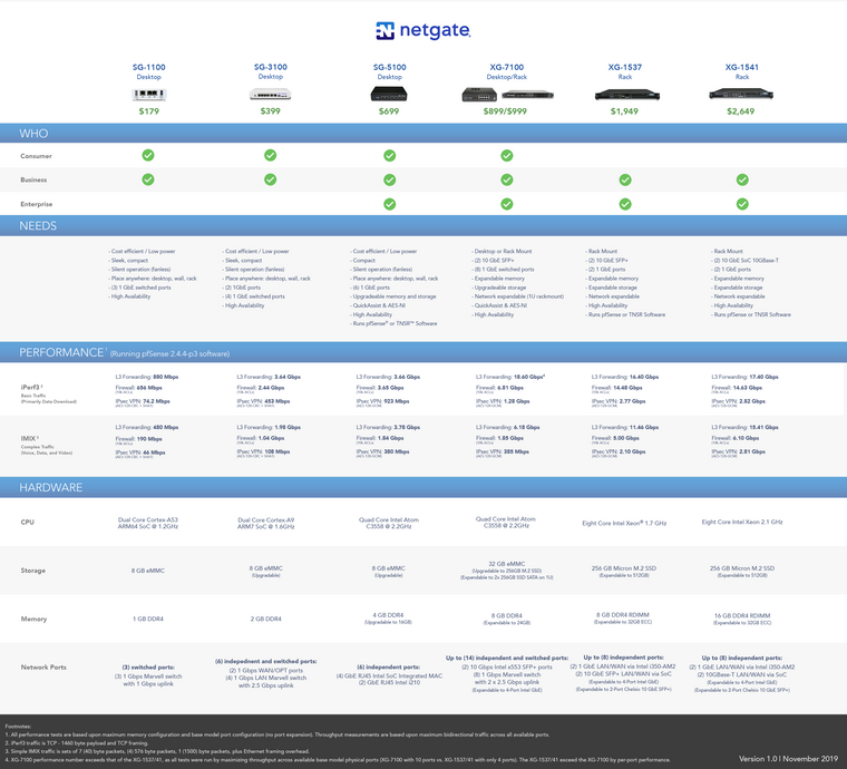 netgate-hardware-comparison-chart-blog-version.png