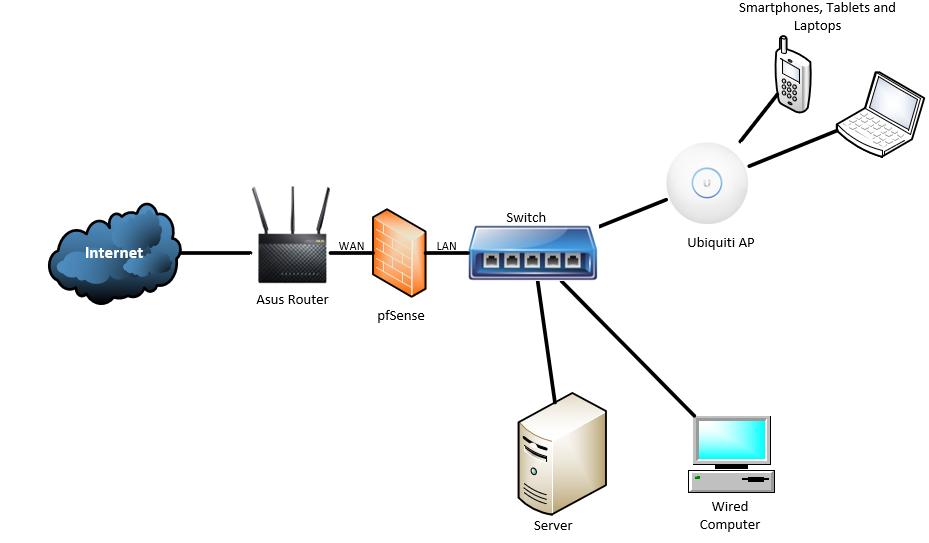 pfSense as Firewall only? | Netgate Forum