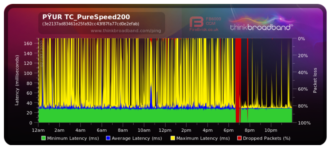 Screenshot_2020-07-03 Share Broadband Quality Monitor thinkbroadband.png