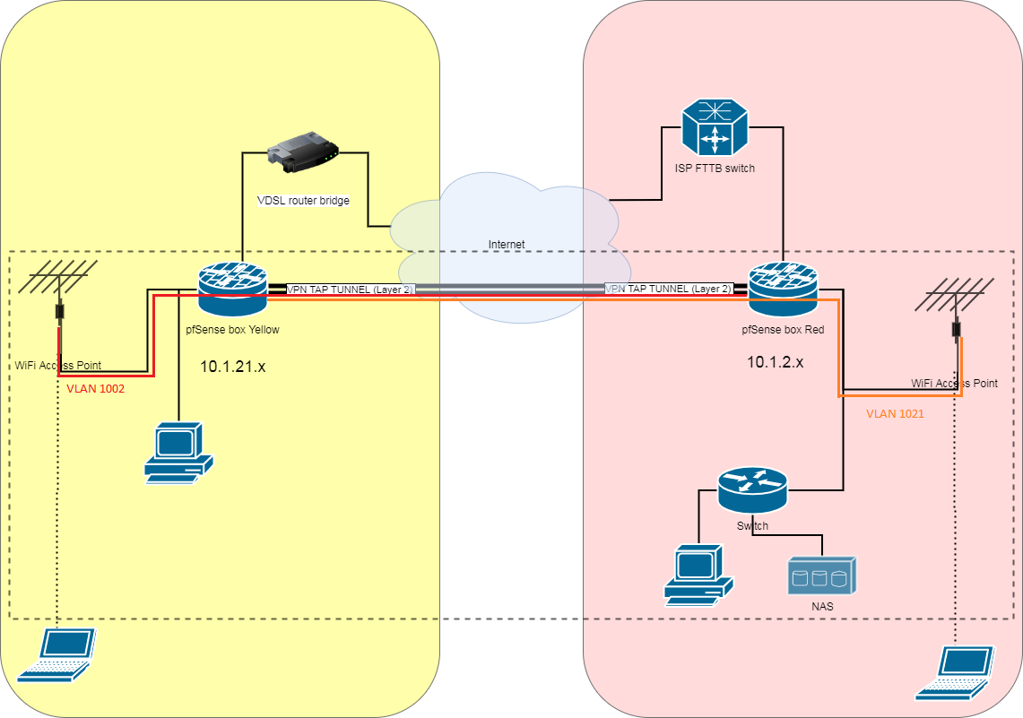 network 2f vlans.png